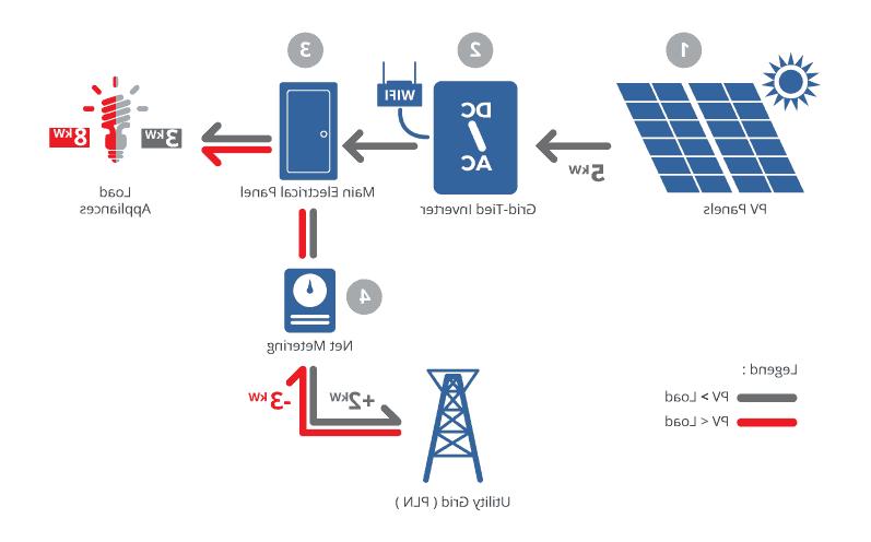 Beberapa Alasan Di Indonesia Tidak Menggunakan Solar Panel
